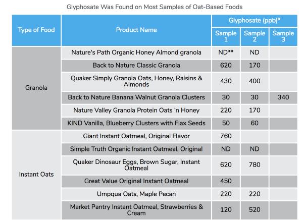 小朋友食乜先最安全? 知名燕麥產品含除草劑致癌物 超出兒童安全標準